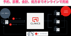 「CLINICS(クリニクス)」